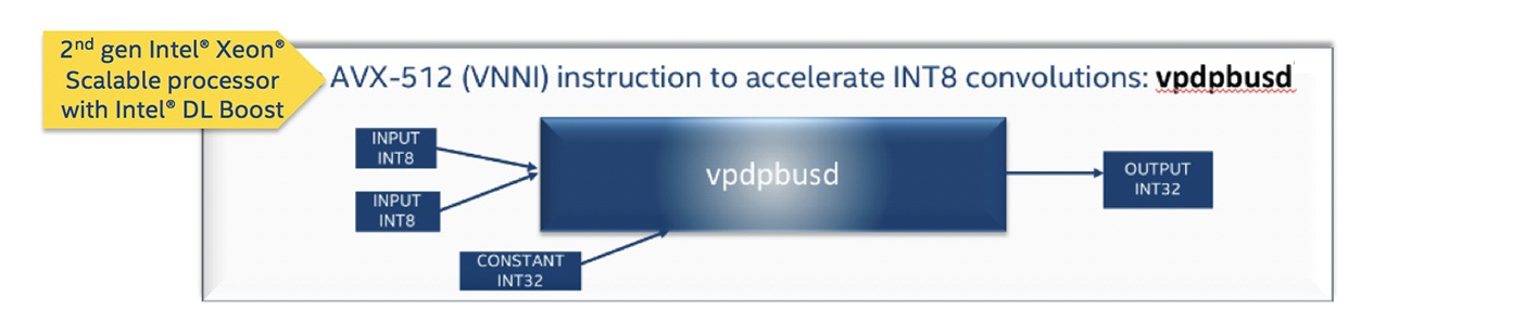 AVX-512 (VNNI) instruction to accelerate INT8 convolutions: <b>vpdpbusd</b>