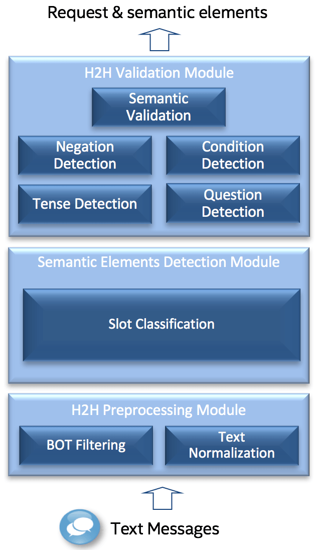 Figure 3 – System Architecture.