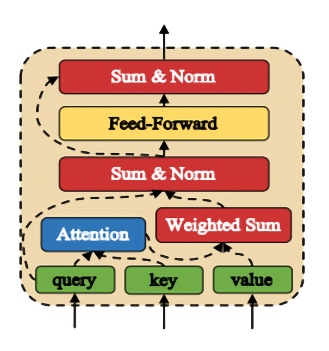 Figure 2: Attentive Module