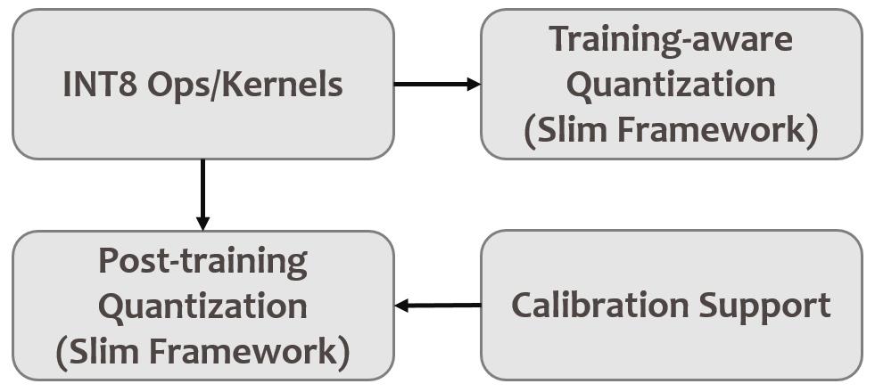 Figure 4. INT8 Ops/Kernels and Calibration Support for Slim Framework.
