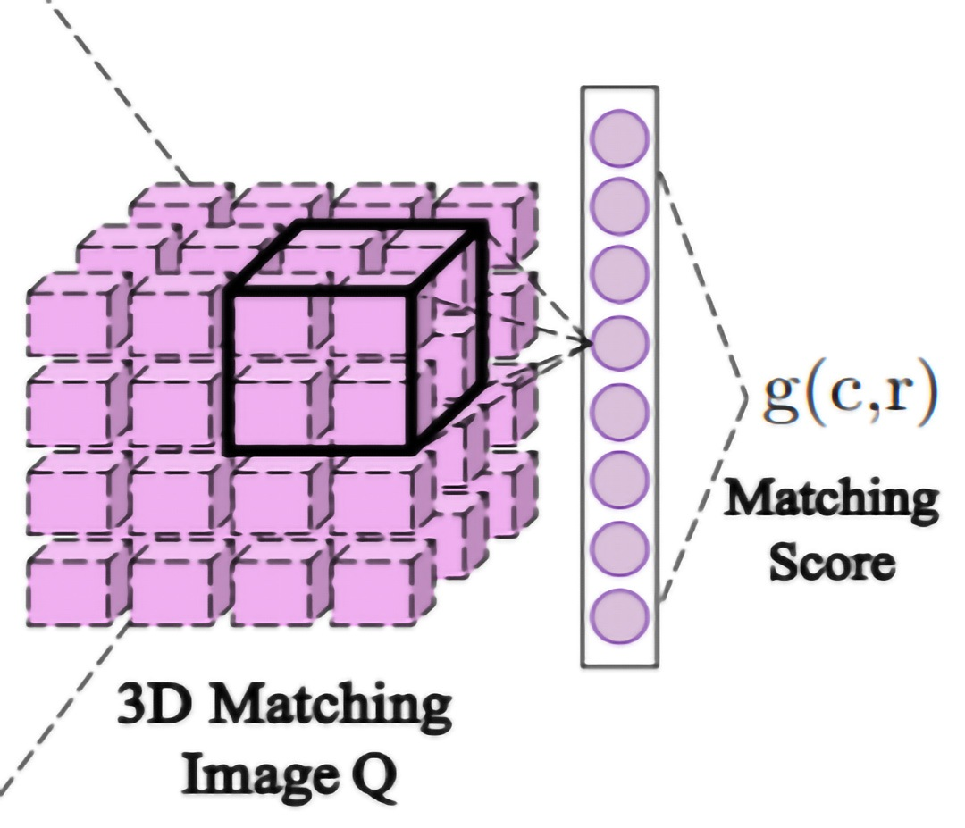 Figure 3: Aggregation. 3D Matching image as the input of convolution 3d