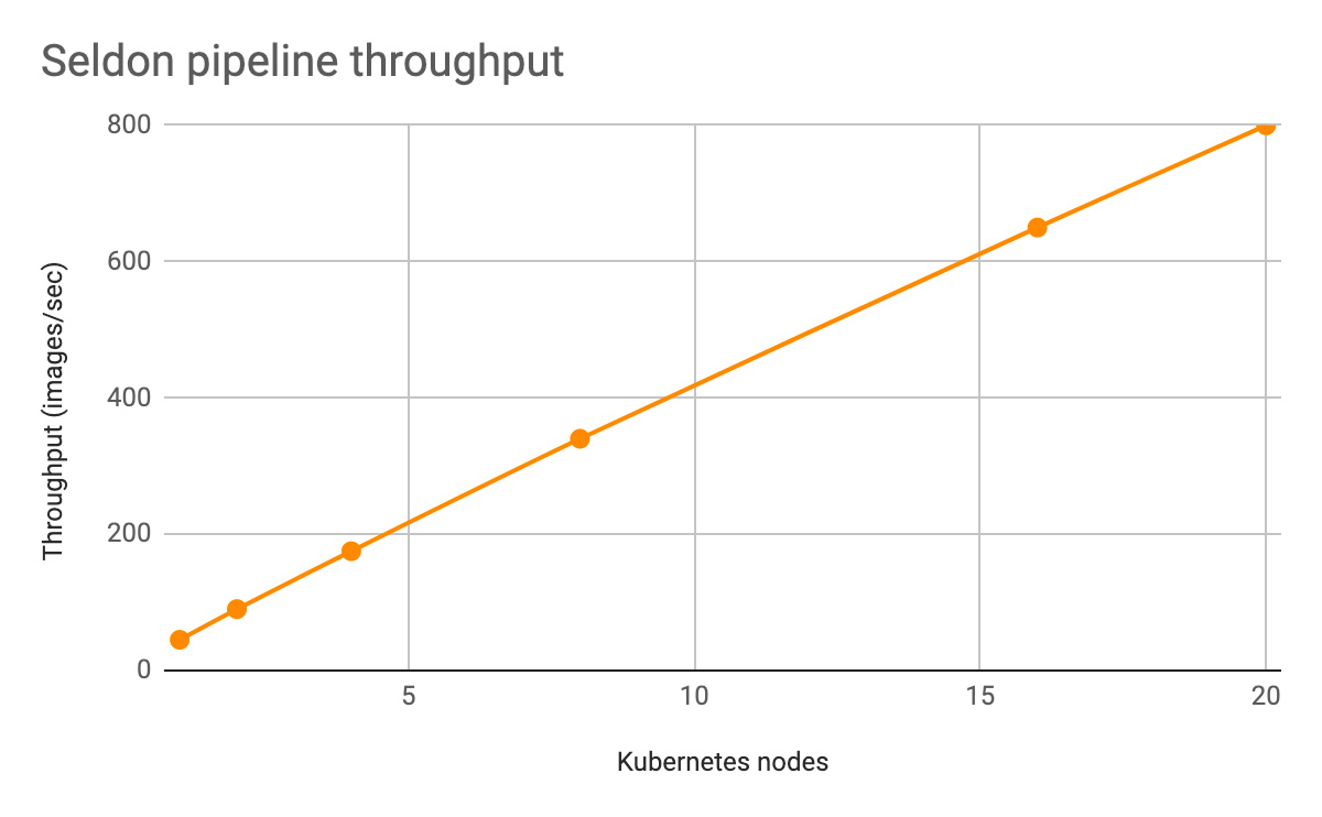 Figure 5. Seldon pipeline scalability in GKE using nodes with 32vCPU. Test configuration details in appendix.