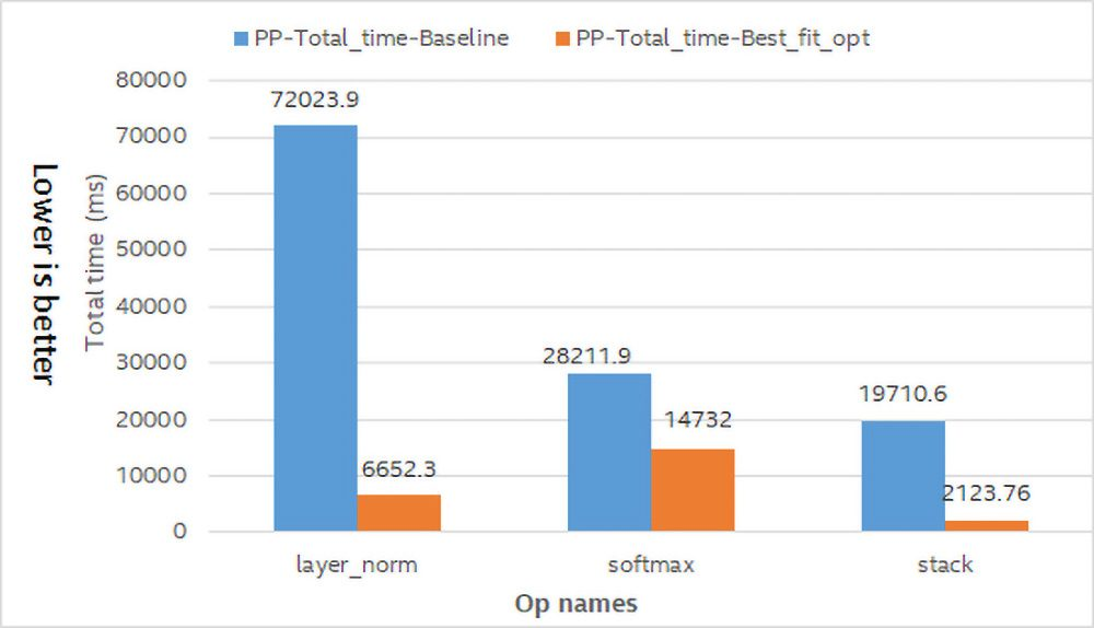 Figure 4: Op total time comparison between baseline and optimization. Configuration: Intel® Xeon® Gold 6148 CPU @ 2.40GHz. Environment configuration is OMP_NUM_THREADS=1. Baseline benchmark was tested on November 8, 2018 by Intel Corporation. Optimization benchmark was tested on December 12, 2018 by Intel Corporation. Please refer to notices and disclaimers for complete testing configuration.