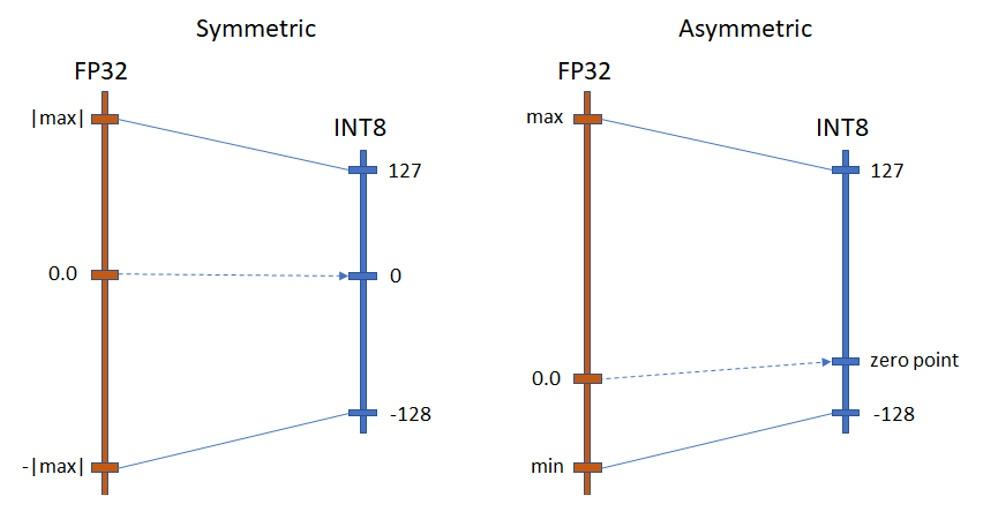 Fig.1. Quantization modes.