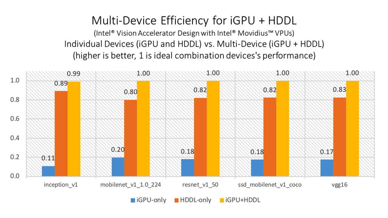 "Figure 2 Multi-device execution on the integrated GPU and High-Density Deep Learning (HDDL, see Intel® Vision Accelerator Design with Intel® Vision Accelerator Intel® Movidius™ VPUs product details). '1' represents the ""ideal"" performance (if the numbers from individual devices were combined perfectly). Configurations: Intel® Core™ i7-8700 processor @ 3.20GHz with 16 GB RAM, Intel® Vision Accelerator with 8 Intel® Movidius™ VPUs. OS: Ubuntu 16.04.3 LTS 64 bit, Kernel: 4.15.0-29-generic. Intel® Distribution of OpenVINO™ toolkit 2019 R2. See notices and disclaimers for details."