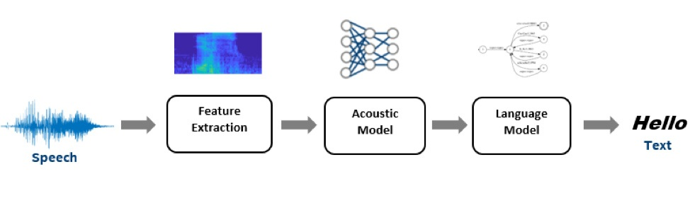Figure 1: High Level Automatic Speech Recognition pipeline