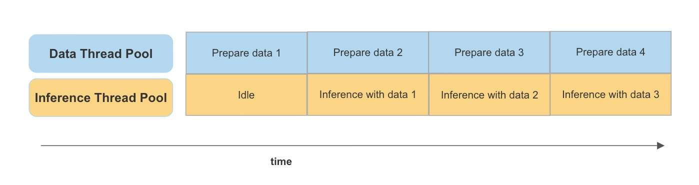 Figure 2: Data pipeline on CPU.