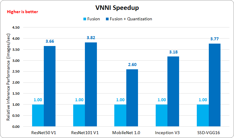 Figure 1: MXNet inference speed up w/ vs. w/o VNNI on the new c5.24xlarge instance. Performance results are based on testing as of 1st July 2019 by AWS. Please see appendix for configuration details.