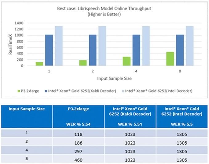 Figure 5: Librispeech Model Online throughput at small input size (best case)