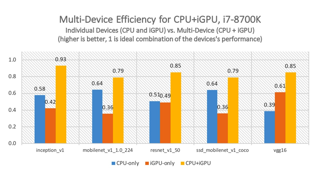 "Figure 1. Multi-device execution on the CPU and integrated GPU of the Intel Core i7-8700K processor. '1' represents the ""ideal"" performance (if the numbers from individual ""CPU-only"" and ""GPU-only"" devices were combined perfectly). Configuration: Intel® Core™ i7-8700 processor @ 3.20GHz with 16 GB RAM, OS: Ubuntu 16.04.3 LTS 64 bit, Kernel: 4.15.0-29-generic. Intel® Distribution of OpenVINO™ toolkit 2019 R2. See notices and disclaimers for details."