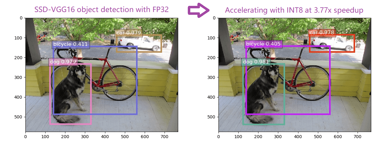 Figure 2. VNNI can do the same object detection efficiently without sacrificing accuracy.