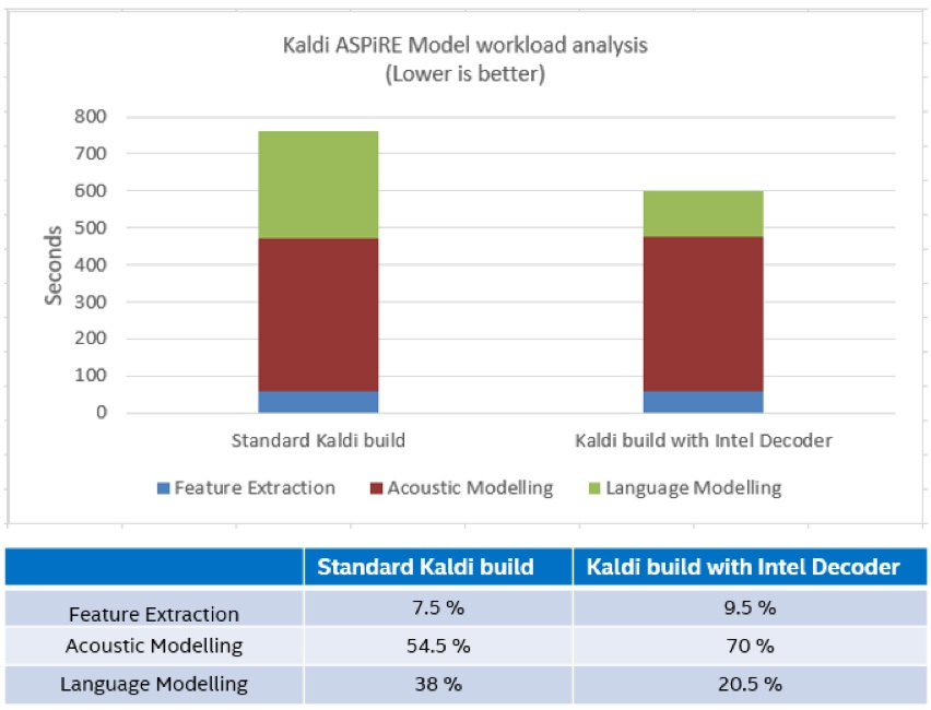 Figure 2: Kaldi ASR compute distribution for ASpIRE Model.  The workload analysis is done on a single core of an Intel Xeon Gold CPU with Librispeech test-clean dataset using the Intel(R) VTune(TM) Profiler tool.