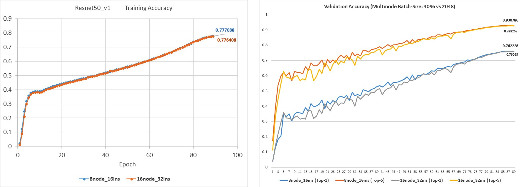 Figure 6 Multi-node Training and Validation Accuracy Trends.