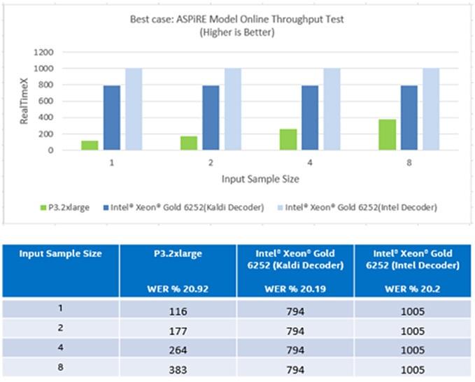 Figure 3: ASpIRE Model Online throughput at small input size (best case)