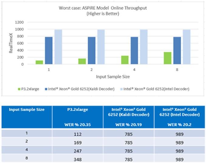 Figure 4: ASpIRE Model Online throughput at small input size (worst case)