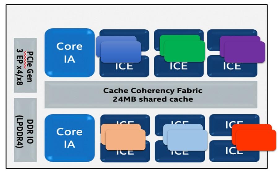 Figure 2: Batch2x6 - Throughput mode