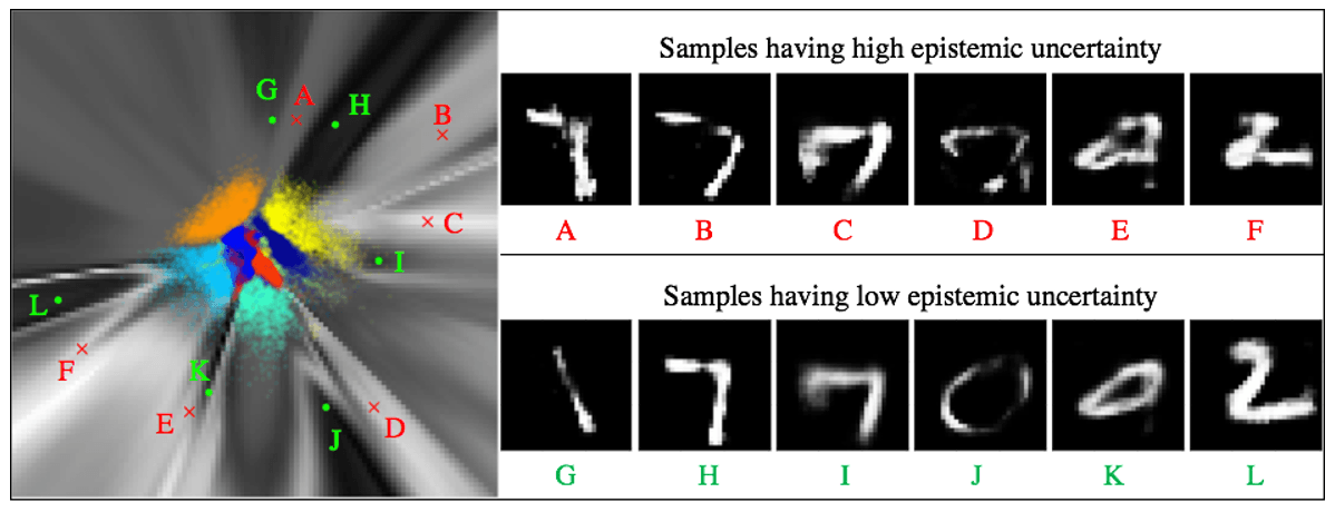 Predictive uncertainty estimation using BRAINet as measured by mutual information, visualized on the latent space of a VAE on MNIST. Brighter areas correspond to a higher uncertainty.