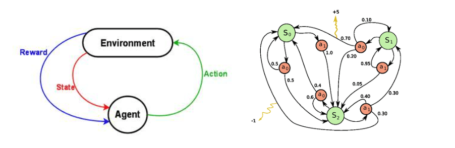 Figure 2: Left: reinforcement learning problem. Right: Markov decision process