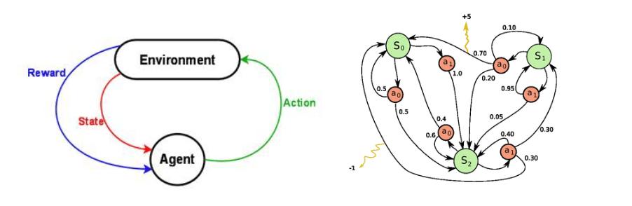Figure 2: Left: reinforcement learning problem. Right: Markov decision process