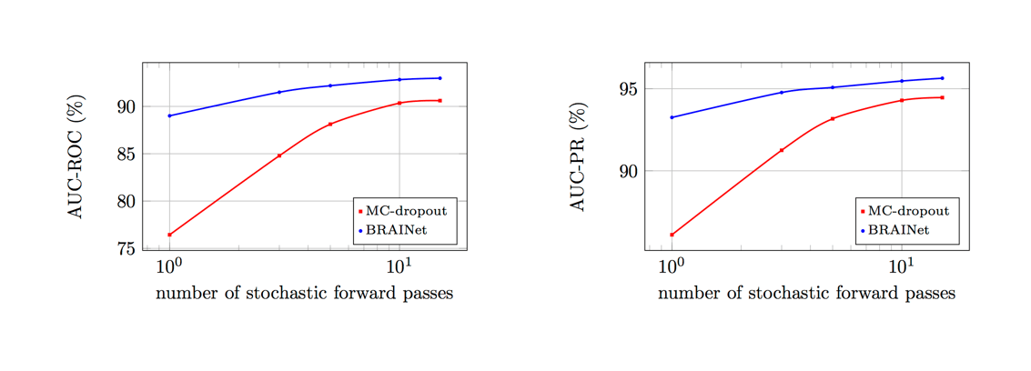 Area under ROC and precision-recall curves as a function of the number of stochastic forward passes. BRAINet achieves high AUC even for a small number of forward passes, compared to MC-dropout (Architecture: ResNet20, in-distribution: CIFAR-10, out-of-distribution: SVHN)