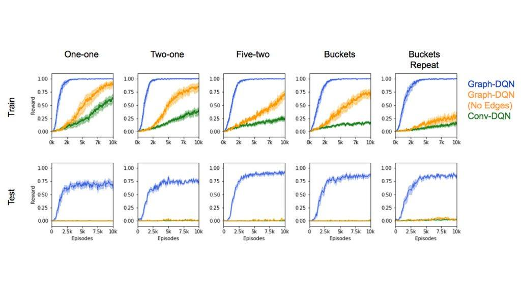 Graph-DQN: Fast Generalization To Novel Objects Using Prior Relational Knowledge