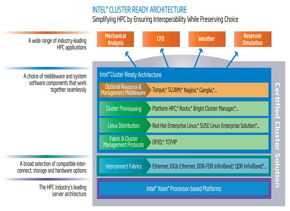infographic about Intel's Cluster Ready Architecture