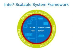 Intel® Scalable System Framework announcement