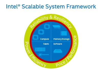 Intel Scalable System Framework