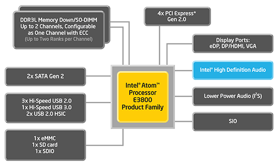 Figure 1 - Intel-atom-e3800.jpg