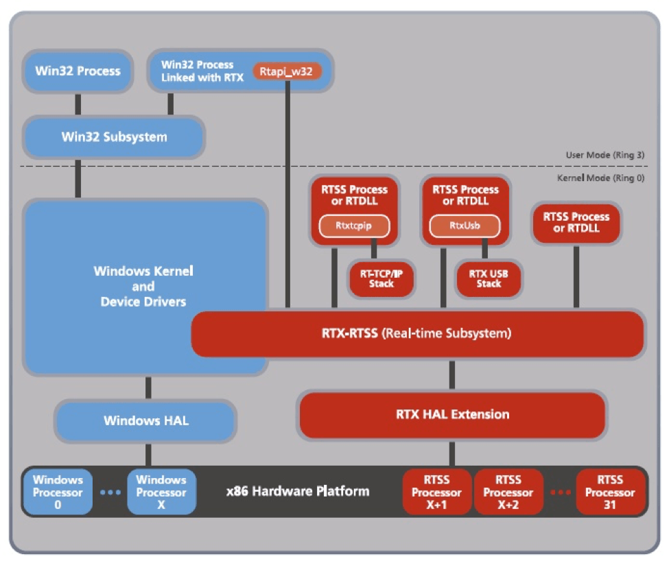 Leverage Windows 10 Real-Time Extensions for Medical IoT
