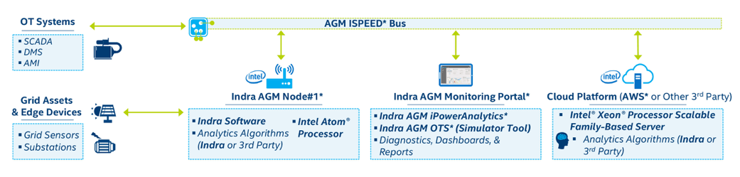 Figure 2. Indra Active Grid Management suite combines an open IoT architecture with state-of-the-art analytics to effectively monitor and manage a wide range of energy assets across the grid.