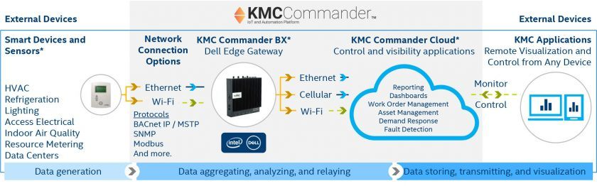 Figure 1. KMC Commander monitors building systems in real time. (Source: KMC Commander)