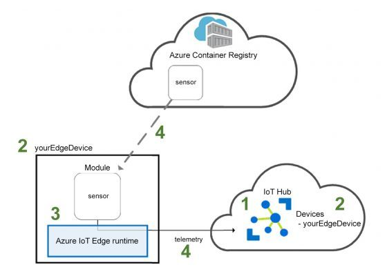 Azure Iot Edge Patterns