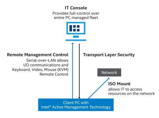 Intel AMT allows remote, secure management and control