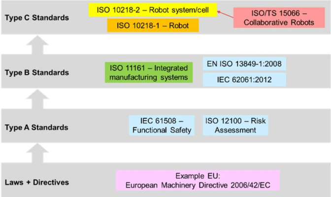 Table of regulatory standards for factory robots.