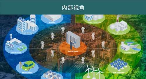 电网, 智能电网