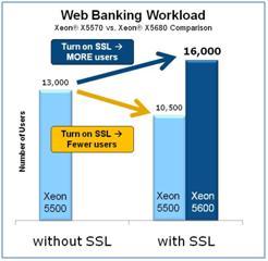 Intel_AES-NI_Web_Banking.JPG