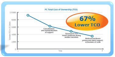 Mobile TCO reduction.JPG