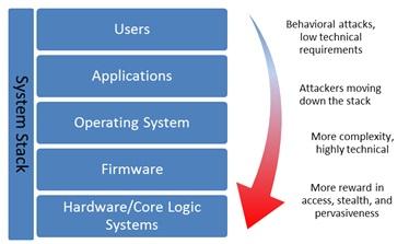 System Stack Attack Evolution.jpg