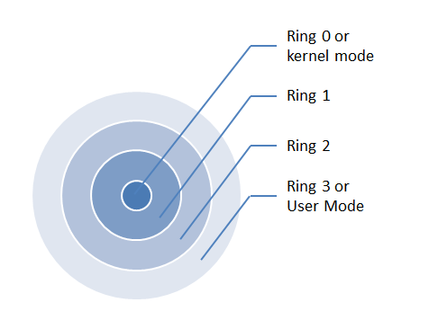 monolithic kernel in operating system