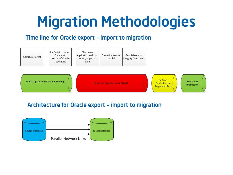 RISC to IA migration – Rising to the Proof of Concept - IT