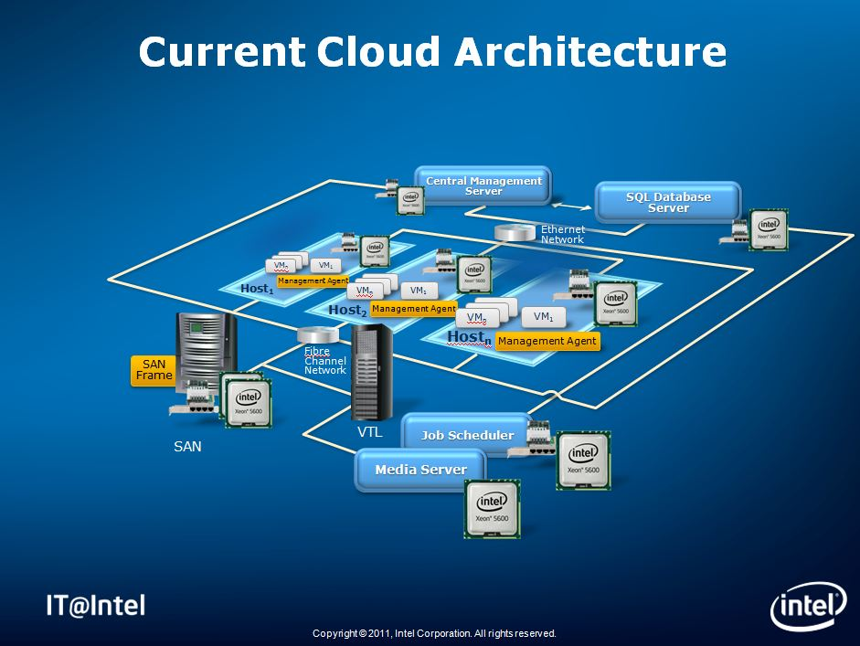 What Intel It S Private Cloud Infrastructure Really Looks