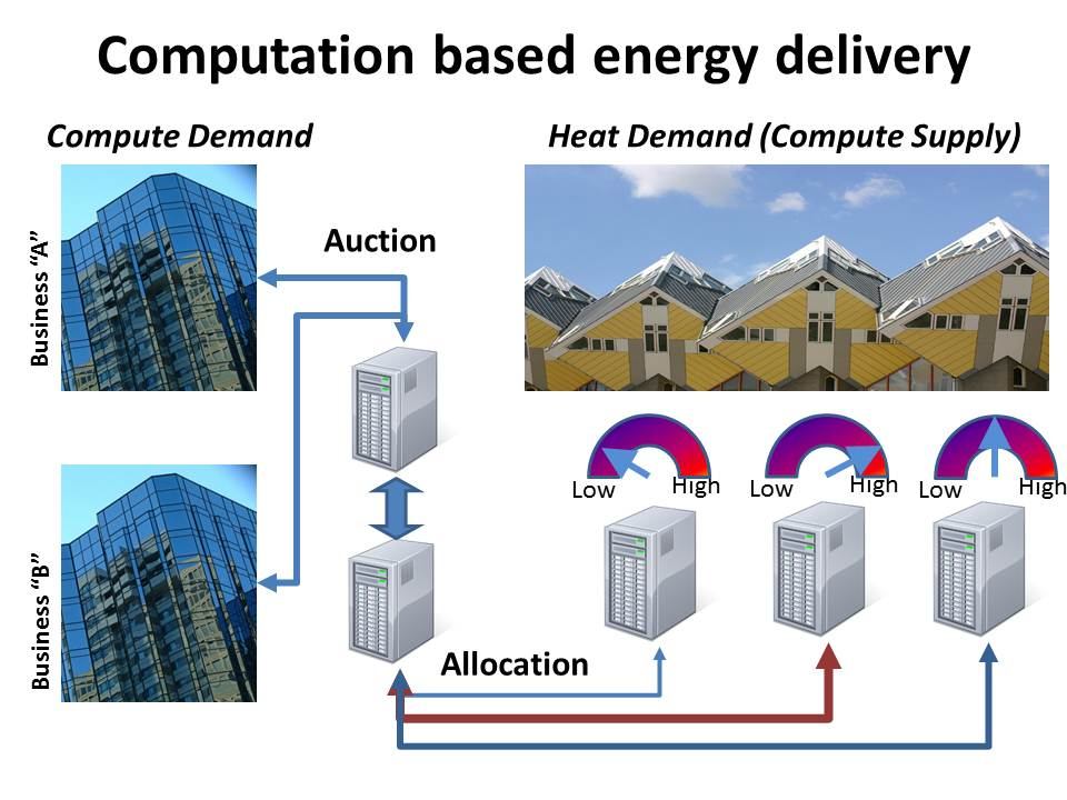 Compute-regulated energy delivery2.jpg