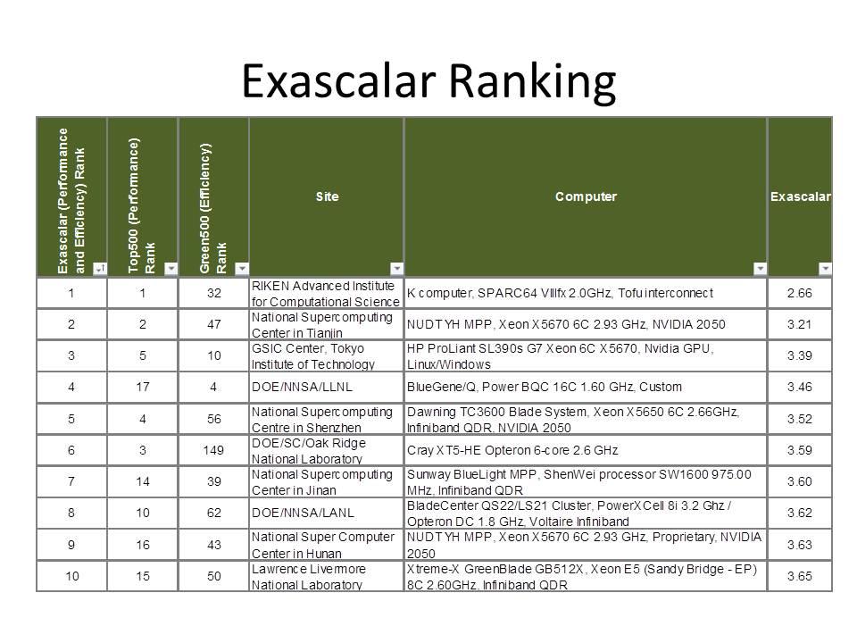 Exascalar Ranking November 2011.jpg