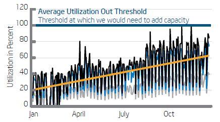Intel IT WAN Capacity Forecasting Process.JPG