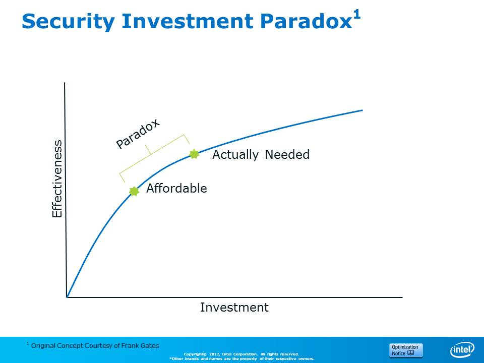 Security Investment Raw PPT with Copyright notice.jpg