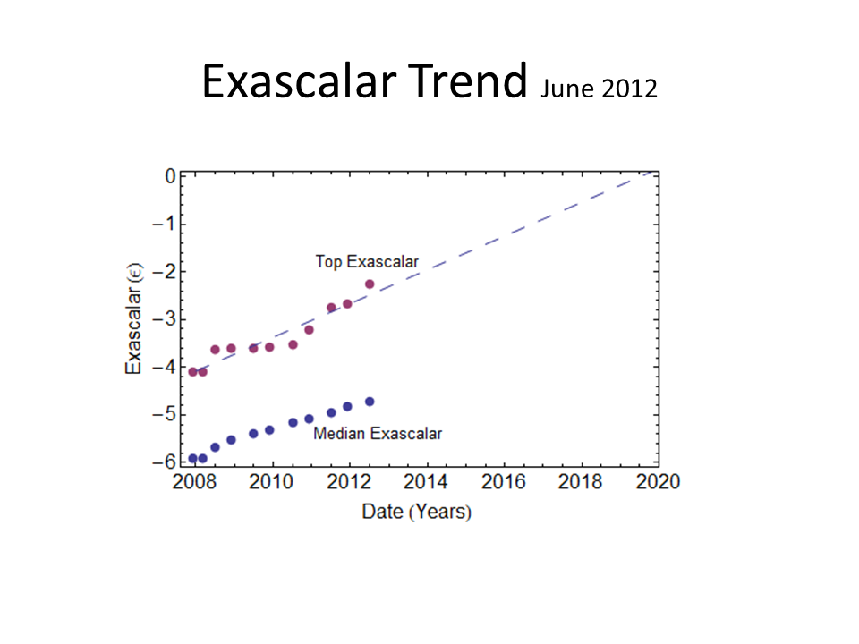 Trend Graph June 2012.png
