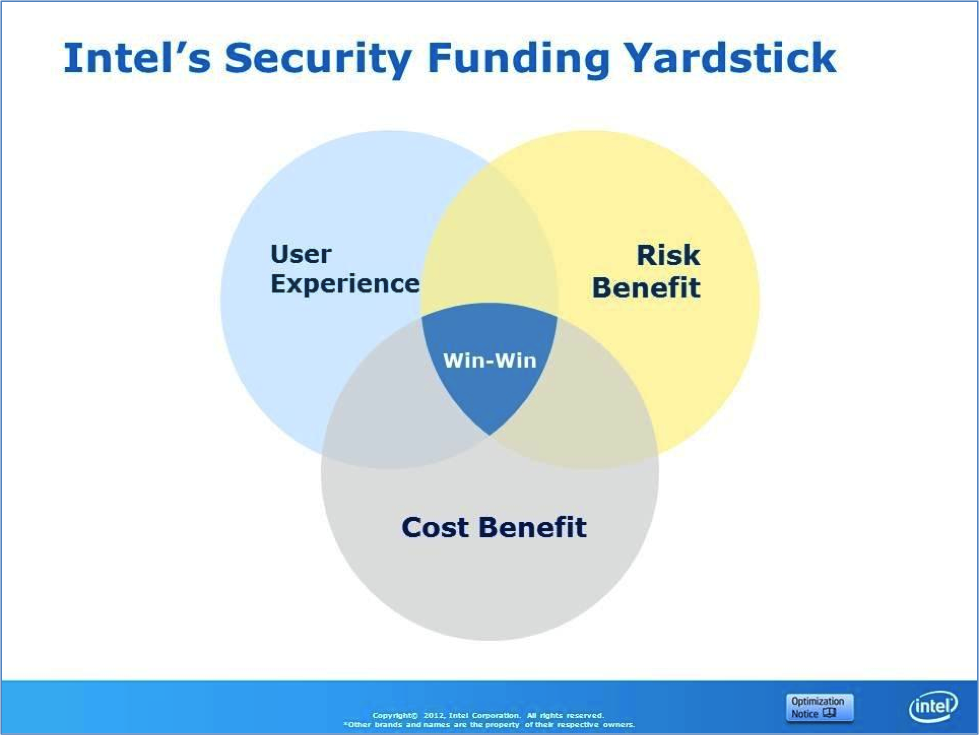 intel_Security_Funding_YardStick.png