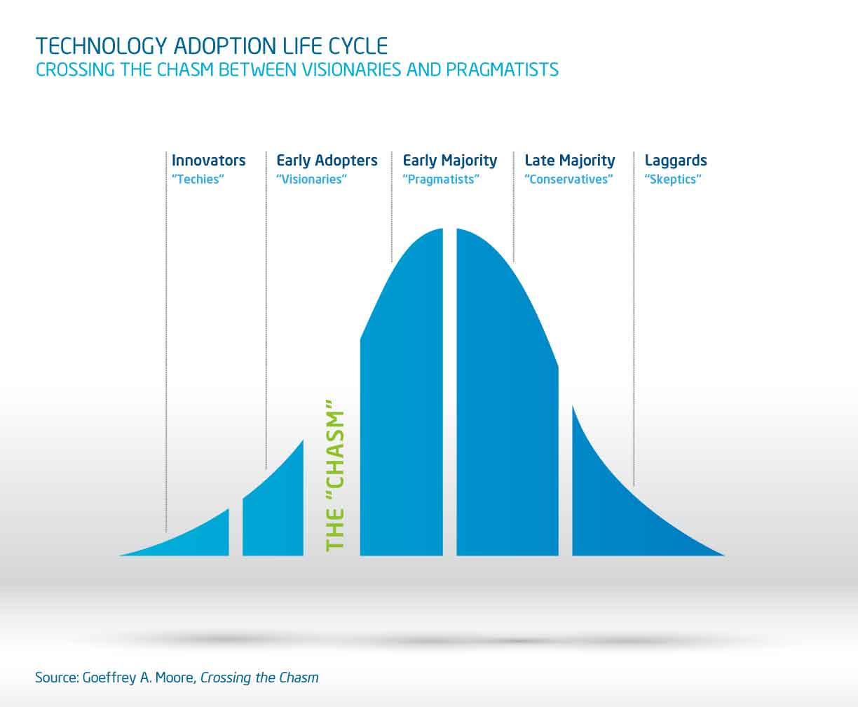 Crossing the Chasm - Intel IT Center.jpg