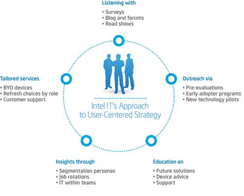 user centered IT best practices.jpg